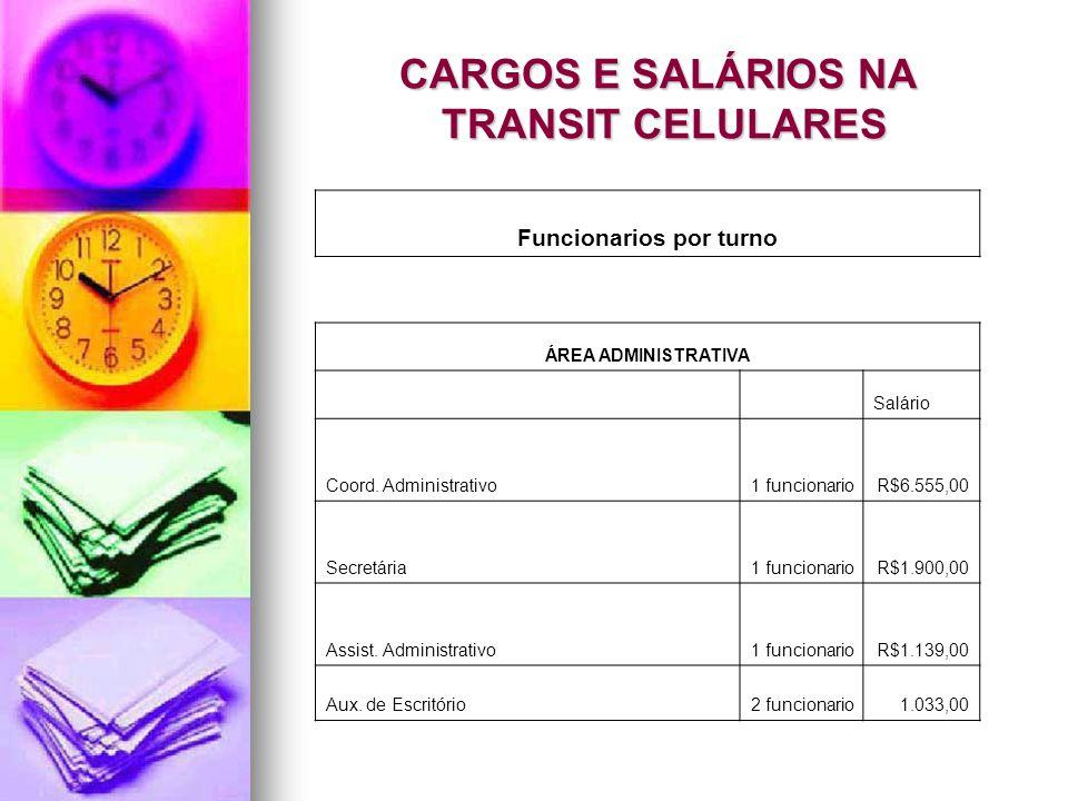 CARGOS E SALÁRIOS NA TRANSIT CELULARES Funcionarios por turno ÁREA ADMINISTRATIVA Salário Coord. Administrativo1 funcionarioR$6.555,00 Secretária1 fun