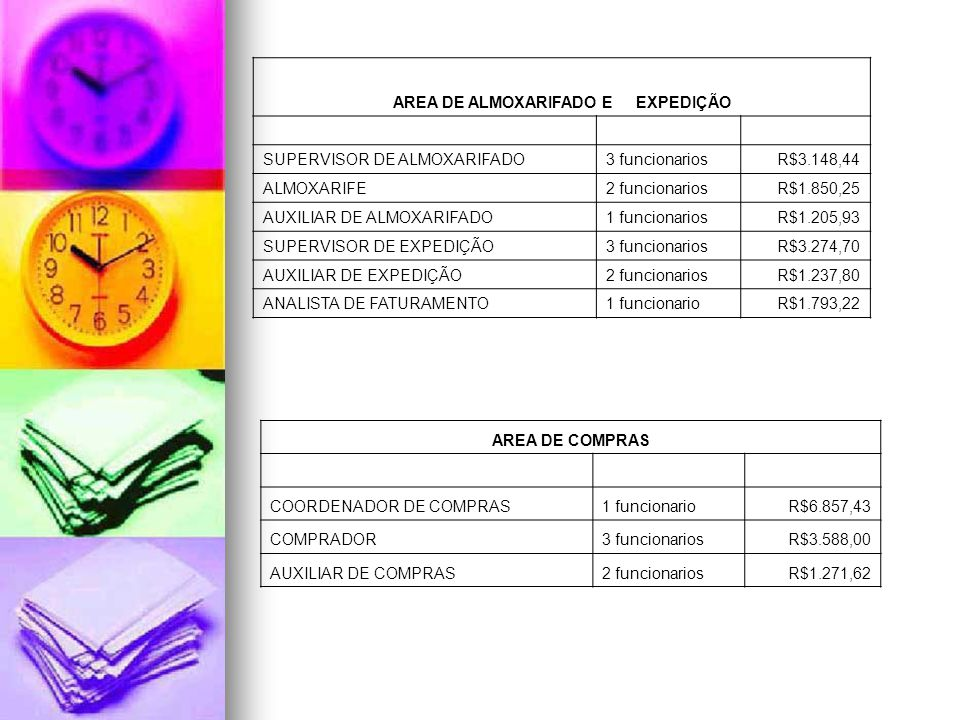 AREA DE ALMOXARIFADO E EXPEDIÇÃO SUPERVISOR DE ALMOXARIFADO3 funcionariosR$3.148,44 ALMOXARIFE2 funcionariosR$1.850,25 AUXILIAR DE ALMOXARIFADO1 funci