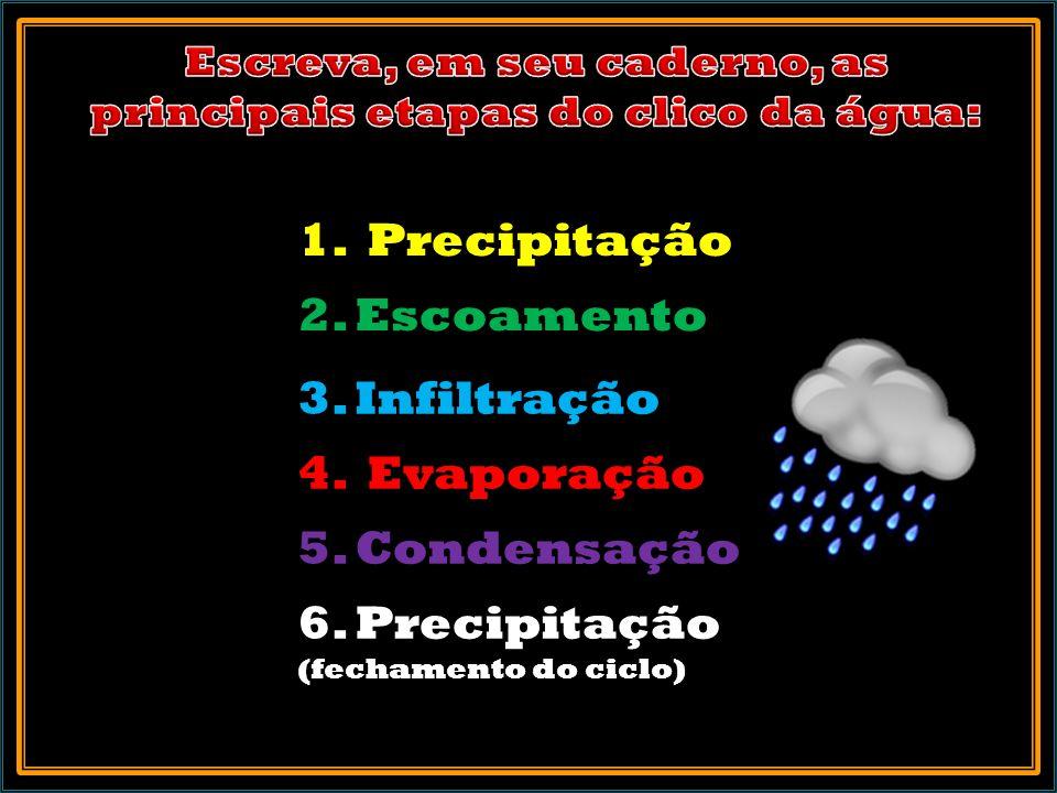 1.Precipitação 2. Escoamento 3. Infiltração 4. Evaporação 5.