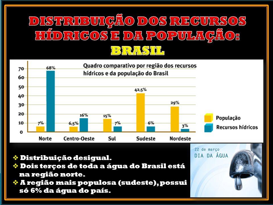 Distribuição desigual.Dois terços de toda a água do Brasil está na região norte.