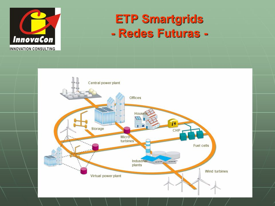 ETP Smartgrids - Redes Futuras - Storage Wind turbines Central power plant Offices Houses Fuel cells Micro turbines Industrial plants Virtual power pl