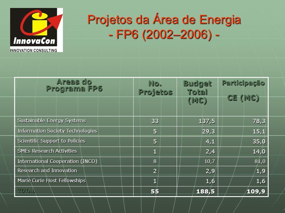 Projetos da Área de Energia - FP6 (2002–2006) - Areas do Programa FP6 No. Projetos Budget Total (M) Participação CE (M) Sustainable Energy Systems 331