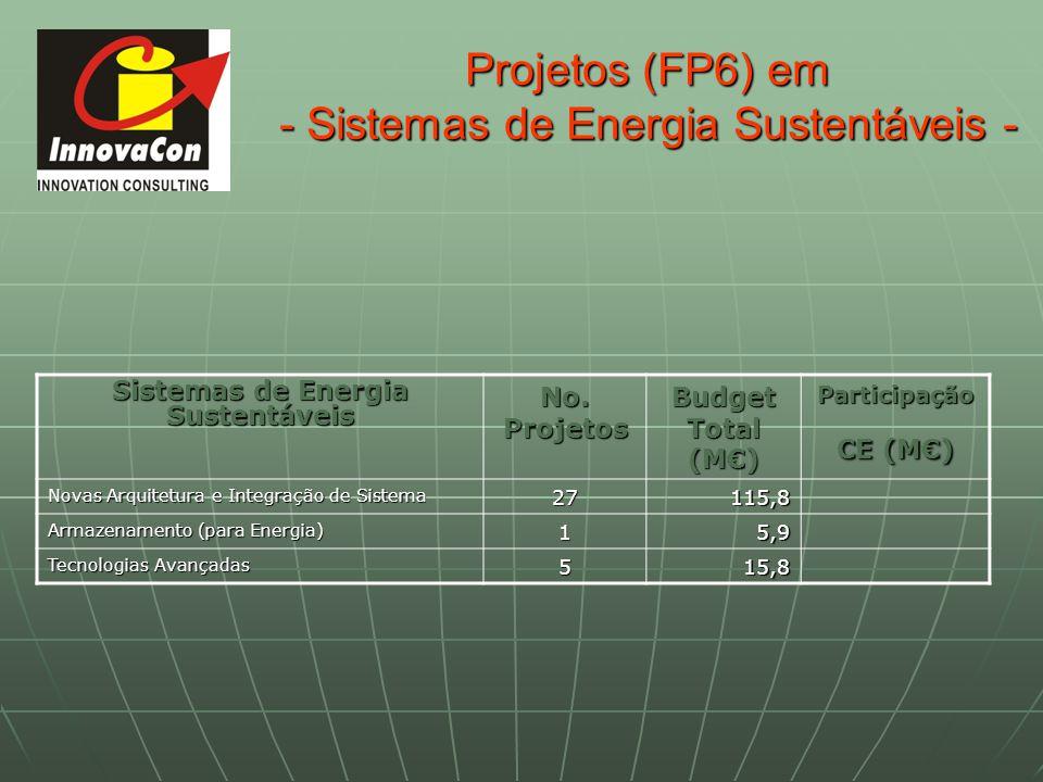 Projetos (FP6) em - Sistemas de Energia Sustentáveis - Sistemas de Energia Sustentáveis No. Projetos Budget Total (M) Participação CE (M) Novas Arquit