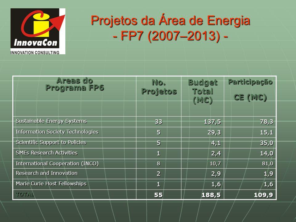 Projetos da Área de Energia - FP7 (2007–2013) - Areas do Programa FP6 No. Projetos Budget Total (M) Participação CE (M) Sustainable Energy Systems 331