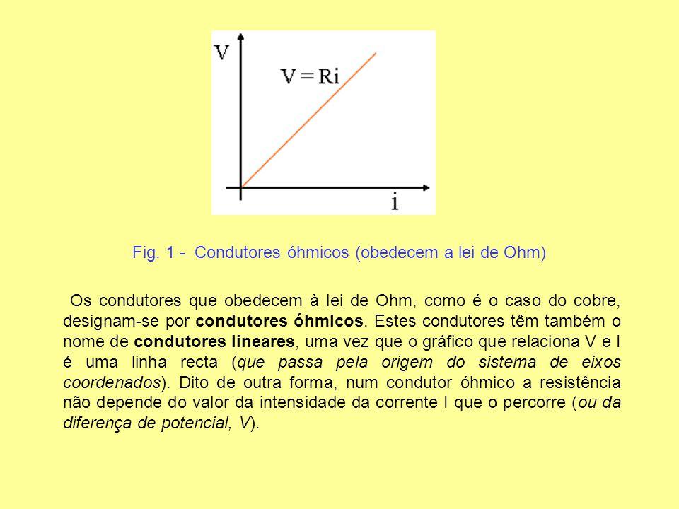 Fig. 1 - Condutores óhmicos (obedecem a lei de Ohm) Os condutores que obedecem à lei de Ohm, como é o caso do cobre, designam-se por condutores óhmico