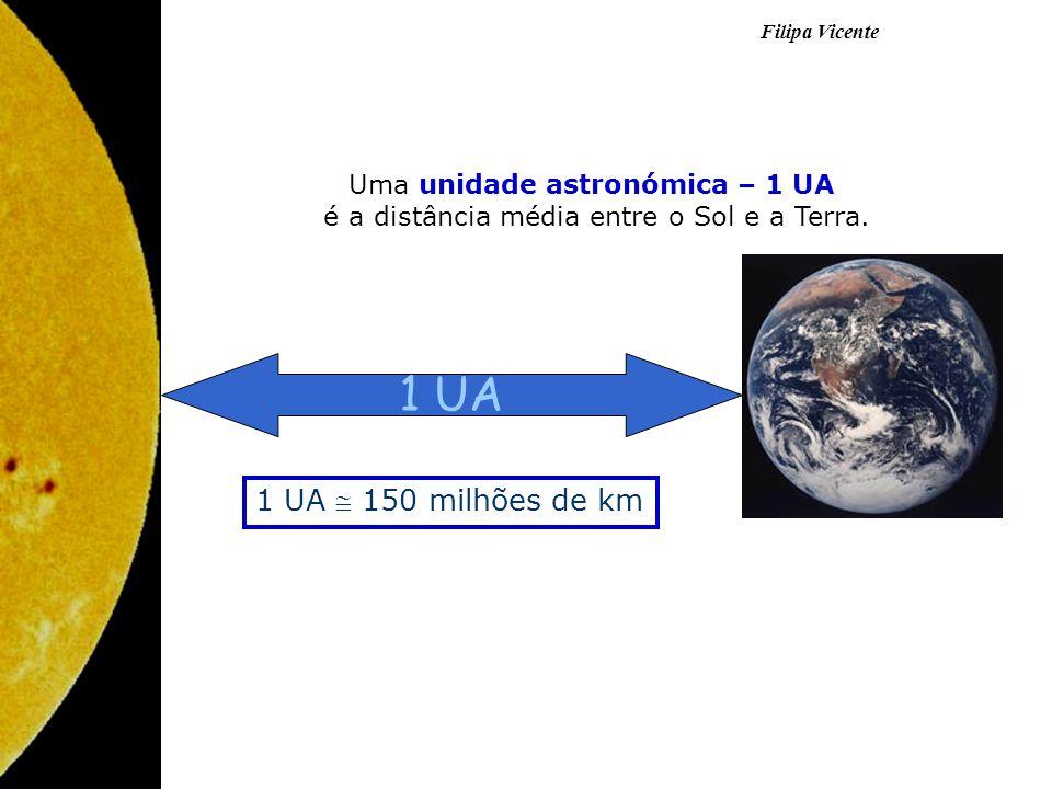 1 UA 1 UA 150 milhões de km Uma unidade astronómica – 1 UA é a distância média entre o Sol e a Terra.