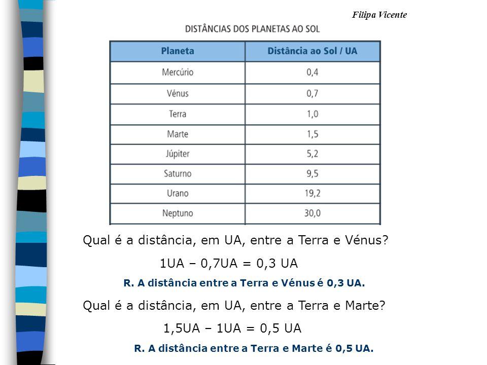 Filipa Vicente Qual é a distância, em UA, entre a Terra e Vénus? 1UA – 0,7UA = 0,3 UA R. A distância entre a Terra e Vénus é 0,3 UA. Qual é a distânci
