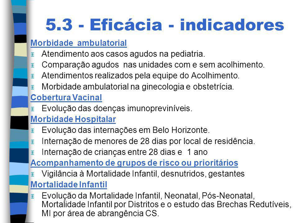 5.3 - Eficácia - indicadores Morbidade ambulatorial 3 Atendimento aos casos agudos na pediatria. 3 Comparação agudos nas unidades com e sem acolhiment