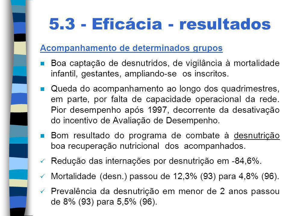 5.3 - Eficácia - resultados Acompanhamento de determinados grupos n Boa captação de desnutridos, de vigilância à mortalidade infantil, gestantes, ampl