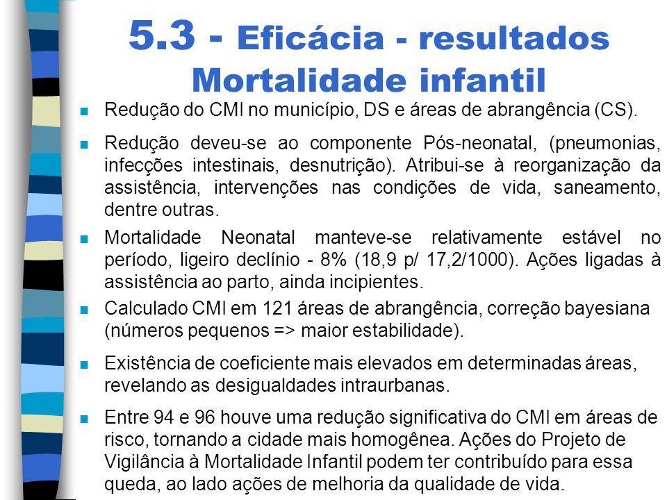 5.3 - Eficácia - resultados Mortalidade infantil n Redução do CMI no município, DS e áreas de abrangência (CS). n Redução deveu-se ao componente Pós-n