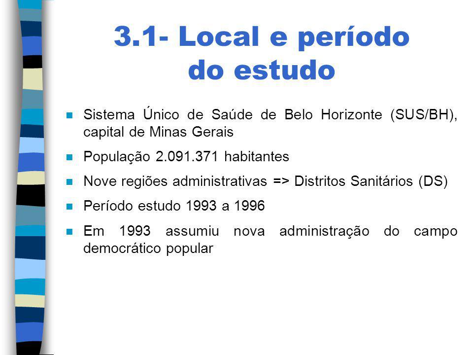 3.1- Local e período do estudo n Sistema Único de Saúde de Belo Horizonte (SUS/BH), capital de Minas Gerais n População 2.091.371 habitantes n Nove re