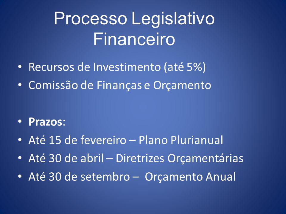 Recursos de Investimento (até 5%) Comissão de Finanças e Orçamento Prazos: Até 15 de fevereiro – Plano Plurianual Até 30 de abril – Diretrizes Orçamen
