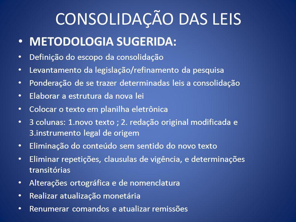 CONSOLIDAÇÃO DAS LEIS METODOLOGIA SUGERIDA: Definição do escopo da consolidação Levantamento da legislação/refinamento da pesquisa Ponderação de se tr
