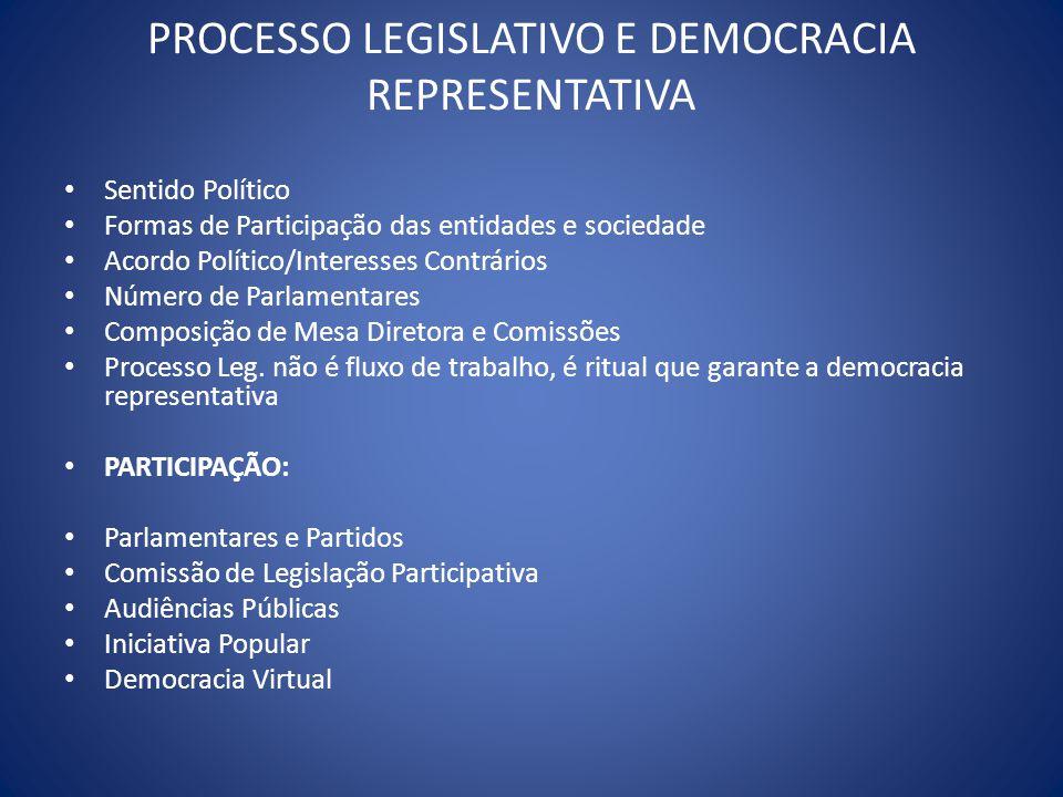 PROCESSO LEGISLATIVO E DEMOCRACIA REPRESENTATIVA Sentido Político Formas de Participação das entidades e sociedade Acordo Político/Interesses Contrári