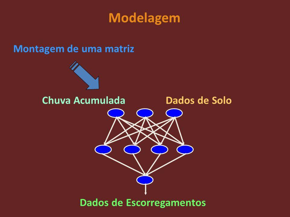 Modelagem Montagem de uma matriz Chuva Acumulada Dados de Escorregamentos Dados de Solo