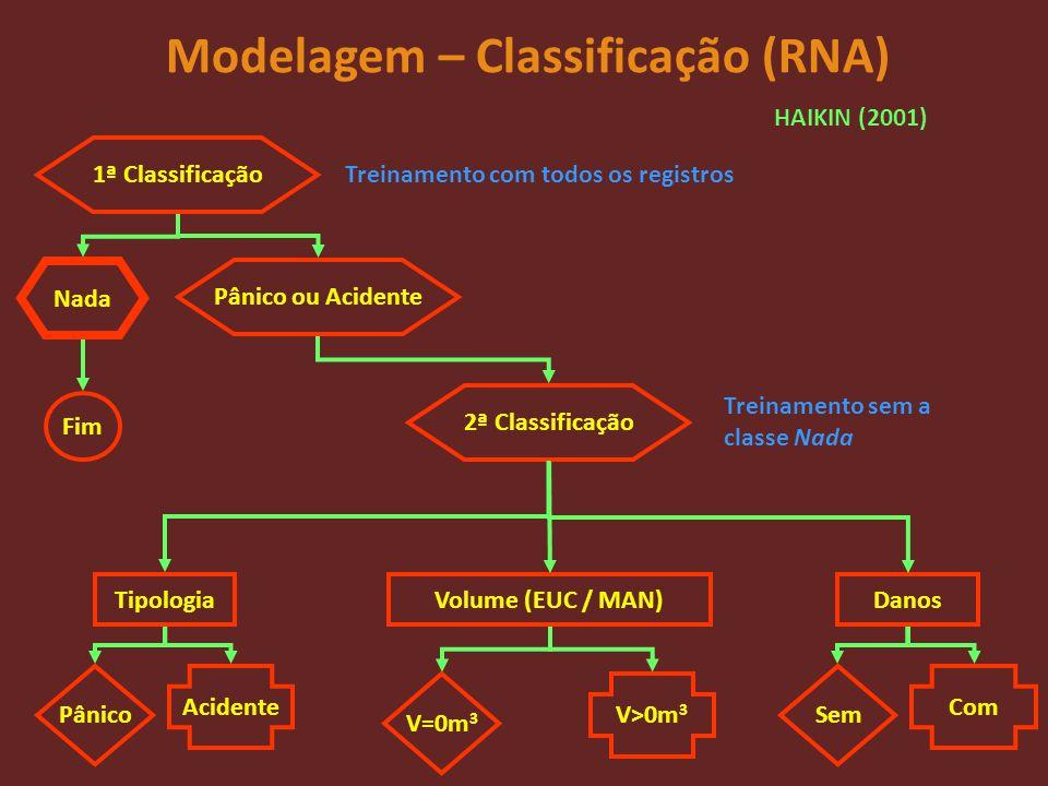 Modelagem – Classificação (RNA) 1ª Classificação Nada Pânico ou Acidente Fim 2ª Classificação Tipologia Pânico Acidente Volume (EUC / MAN) V=0m 3 V>0m