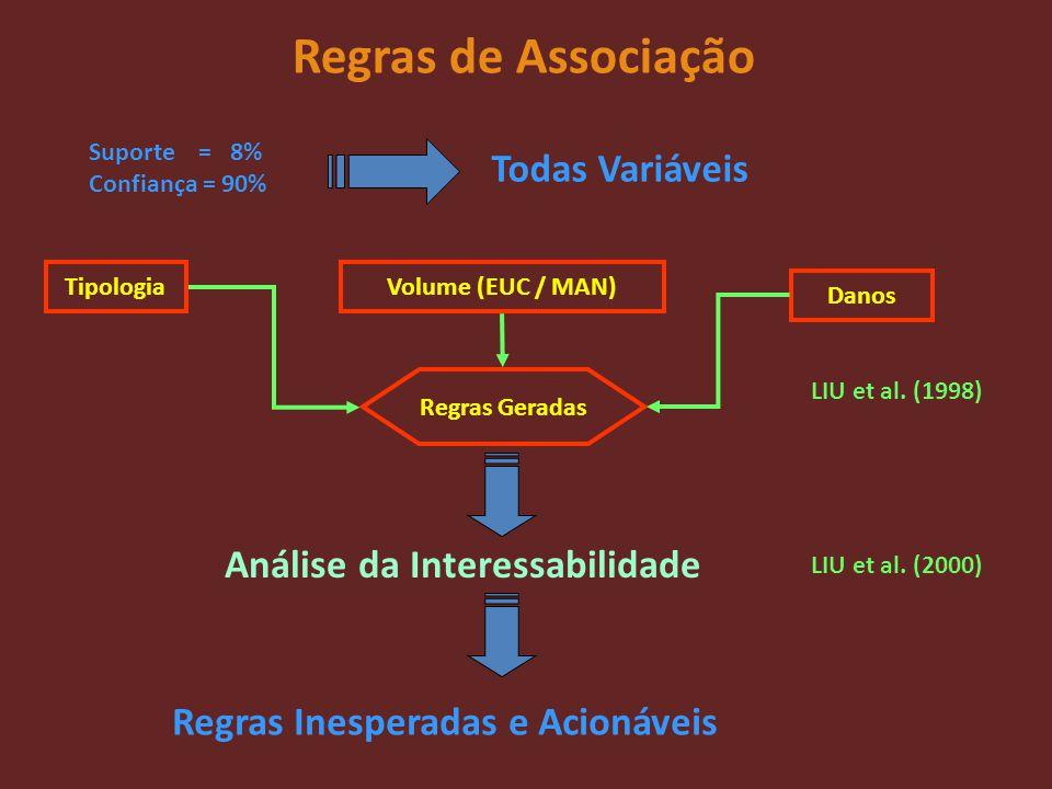 Regras de Associação Regras Geradas TipologiaVolume (EUC / MAN) Danos Análise da Interessabilidade Suporte = 8% Confiança = 90% Todas Variáveis Regras