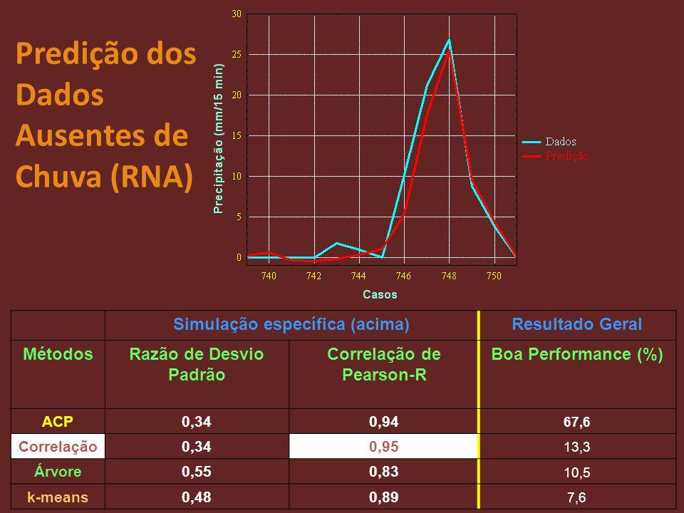 Predição dos Dados Ausentes de Chuva (RNA) Simulação específica (acima)Resultado Geral MétodosRazão de Desvio Padrão Correlação de Pearson-R Boa Perfo