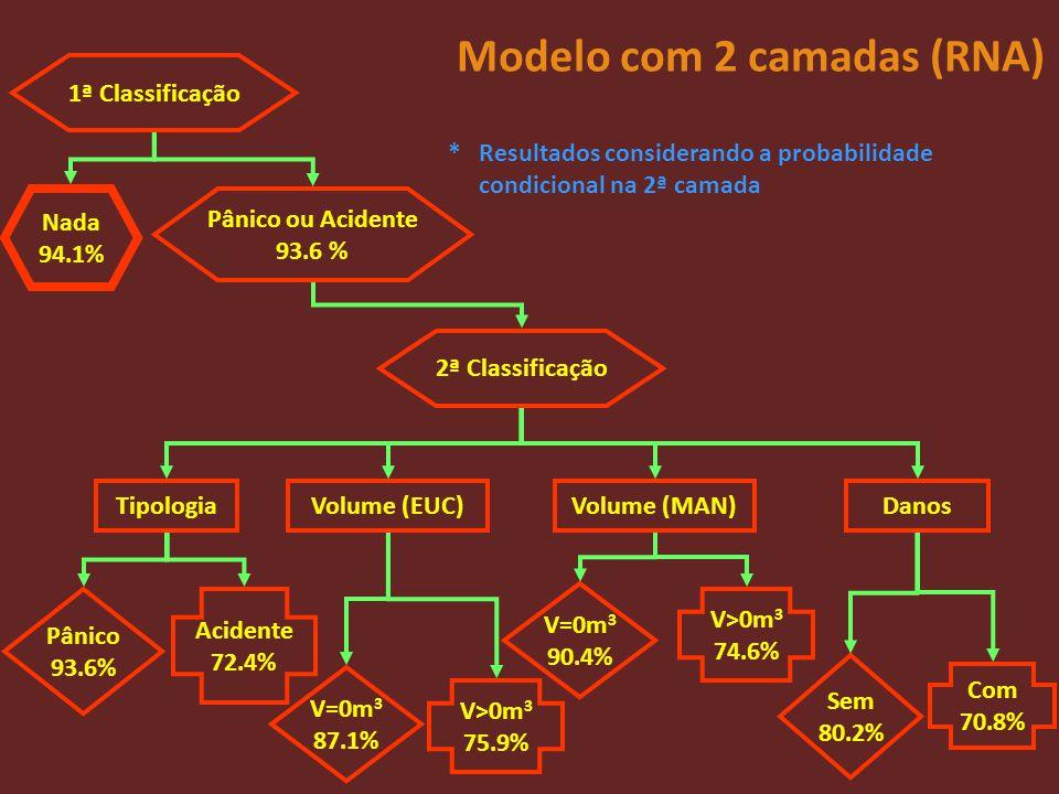 Modelo com 2 camadas (RNA) 1ª Classificação Nada 94.1% Pânico ou Acidente 93.6 % 2ª Classificação Tipologia Pânico 93.6% Acidente 72.4% Volume (EUC) V