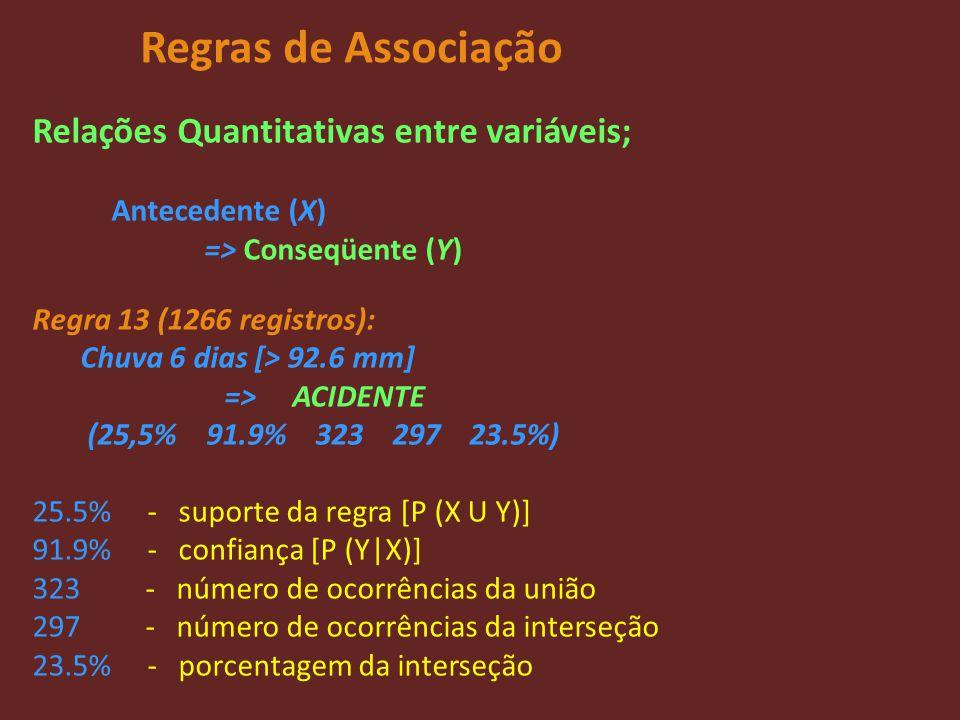 Regras de Associação Relações Quantitativas entre variáveis; Antecedente (X) => Conseqüente (Y) Regra 13 (1266 registros): Chuva 6 dias [> 92.6 mm] =>