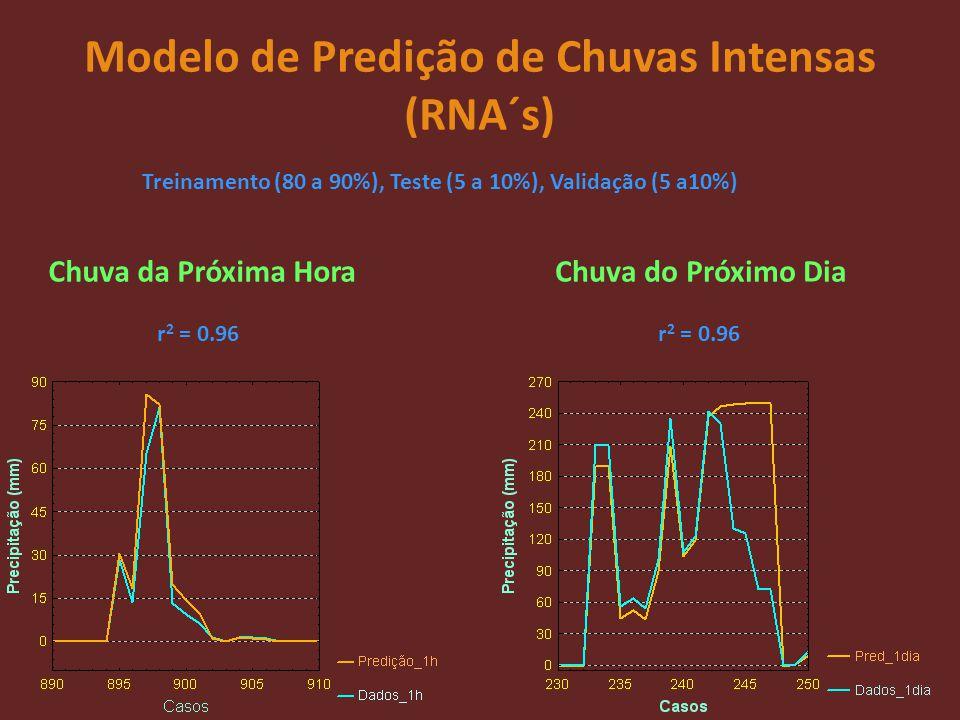 Modelo de Predição de Chuvas Intensas (RNA´s) Chuva da Próxima HoraChuva do Próximo Dia Treinamento (80 a 90%), Teste (5 a 10%), Validação (5 a10%) r