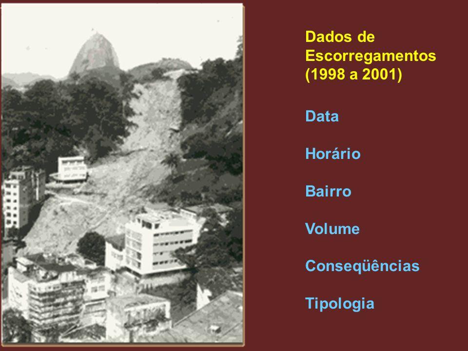 Parâmetros do Solo - Áreas por Bairros (ha / bairro) Qualidade Aptidão Uso PedologiaVulnerabilidade Floresta Urbana Alerta Conservada Latossolo Aluviais Boa Regular Alta Baixa : : :::