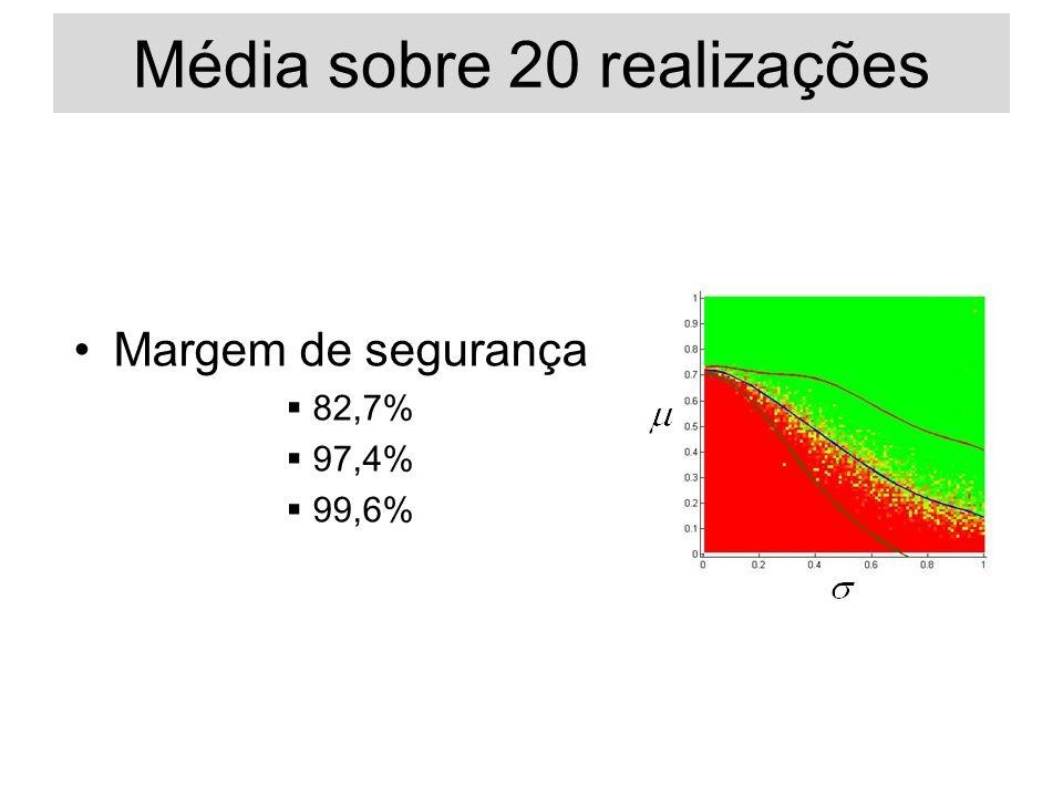 Margem de segurança 82,7% 97,4% 99,6% Média sobre 20 realizações