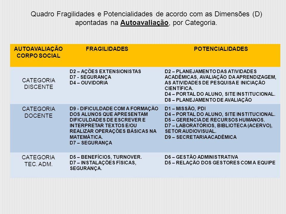 AUTOAVALIAÇÃO CORPO SOCIAL FRAGILIDADESPOTENCIALIDADES CATEGORIA DISCENTE D2 – AÇÕES EXTENSIONISTAS D7 - SEGURANÇA D4 – OUVIDORIA D2 – PLANEJAMENTO DA
