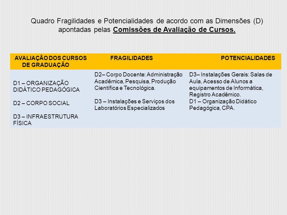 AVALIAÇÃO DOS CURSOS DE GRADUAÇÃO FRAGILIDADESPOTENCIALIDADES D1 – ORGANIZAÇÃO DIDÁTICO PEDAGÓGICA D2 – CORPO SOCIAL D3 – INFRAESTRUTURA FÍSICA D2– Co