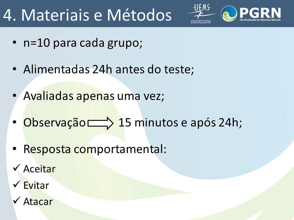 4. Materiais e Métodos n=10 para cada grupo; Alimentadas 24h antes do teste; Avaliadas apenas uma vez; Observação 15 minutos e após 24h; Resposta comp