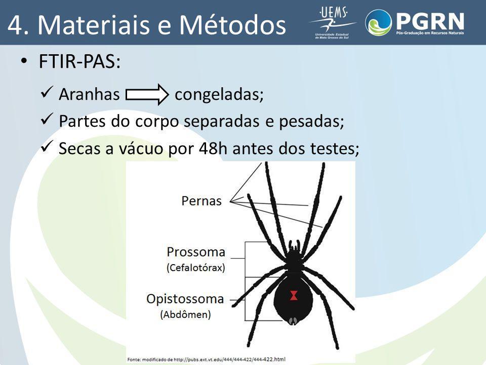 4. Materiais e Métodos FTIR-PAS: Aranhas congeladas; Partes do corpo separadas e pesadas; Secas a vácuo por 48h antes dos testes;