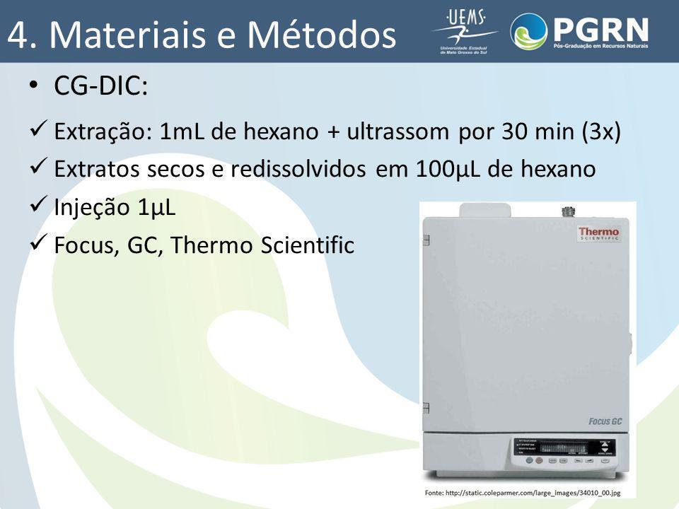 4. Materiais e Métodos CG-DIC: Extração: 1mL de hexano + ultrassom por 30 min (3x) Extratos secos e redissolvidos em 100µL de hexano Injeção 1µL Focus