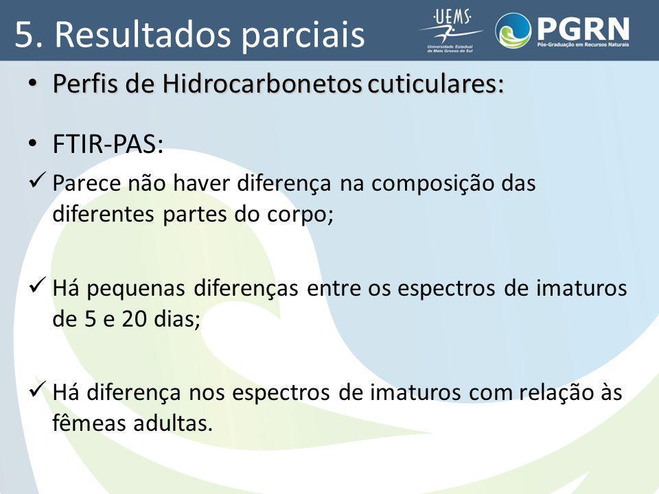 5. Resultados parciais Perfis de Hidrocarbonetos cuticulares: Perfis de Hidrocarbonetos cuticulares: FTIR-PAS: Parece não haver diferença na composiçã