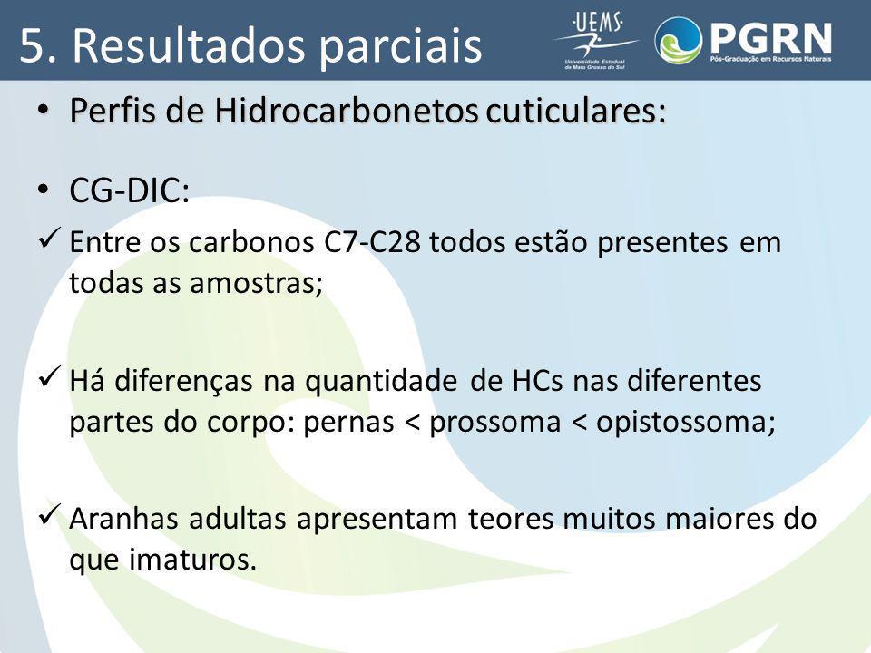 5. Resultados parciais Perfis de Hidrocarbonetos cuticulares: Perfis de Hidrocarbonetos cuticulares: CG-DIC: Entre os carbonos C7-C28 todos estão pres