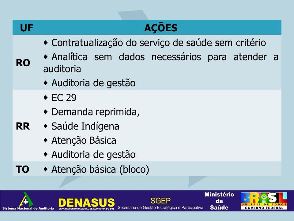 UFAÇÕES RO Contratualização do serviço de saúde sem critério Analítica sem dados necessários para atender a auditoria Auditoria de gestão RR EC 29 Dem