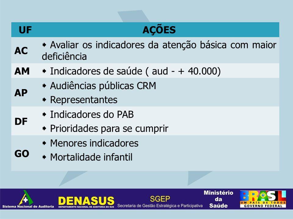 UFAÇÕES AC Avaliar os indicadores da atenção básica com maior deficiência AM Indicadores de saúde ( aud - + 40.000) AP Audiências públicas CRM Represe