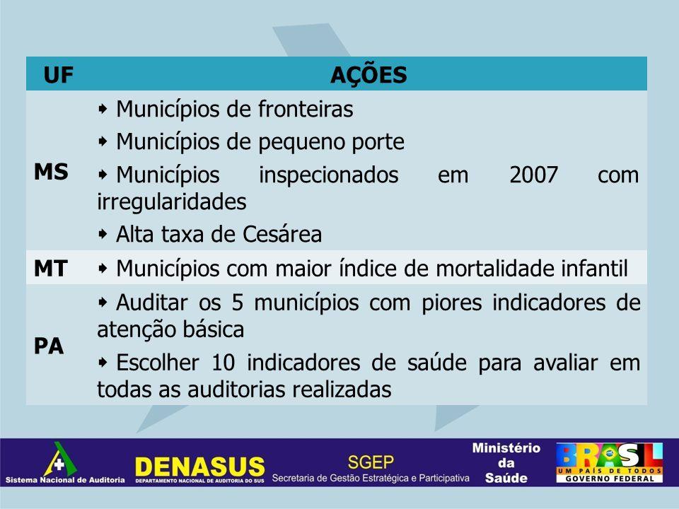 UFAÇÕES MS Municípios de fronteiras Municípios de pequeno porte Municípios inspecionados em 2007 com irregularidades Alta taxa de Cesárea MT Município