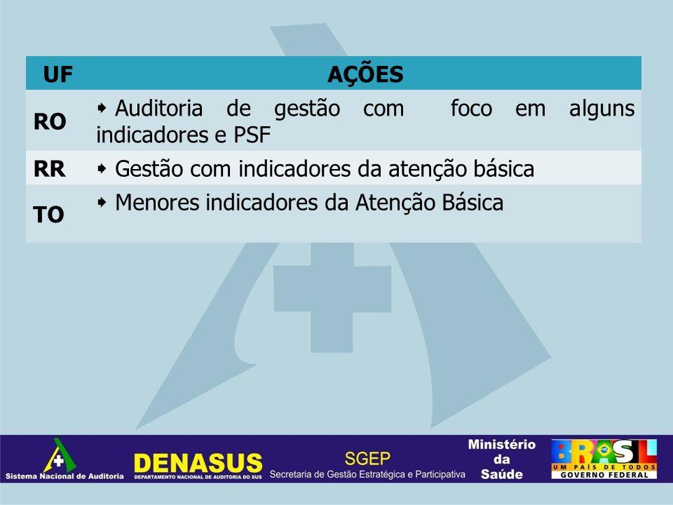 UFAÇÕES RO Auditoria de gestão com foco em alguns indicadores e PSF RR Gestão com indicadores da atenção básica TO Menores indicadores da Atenção Bási