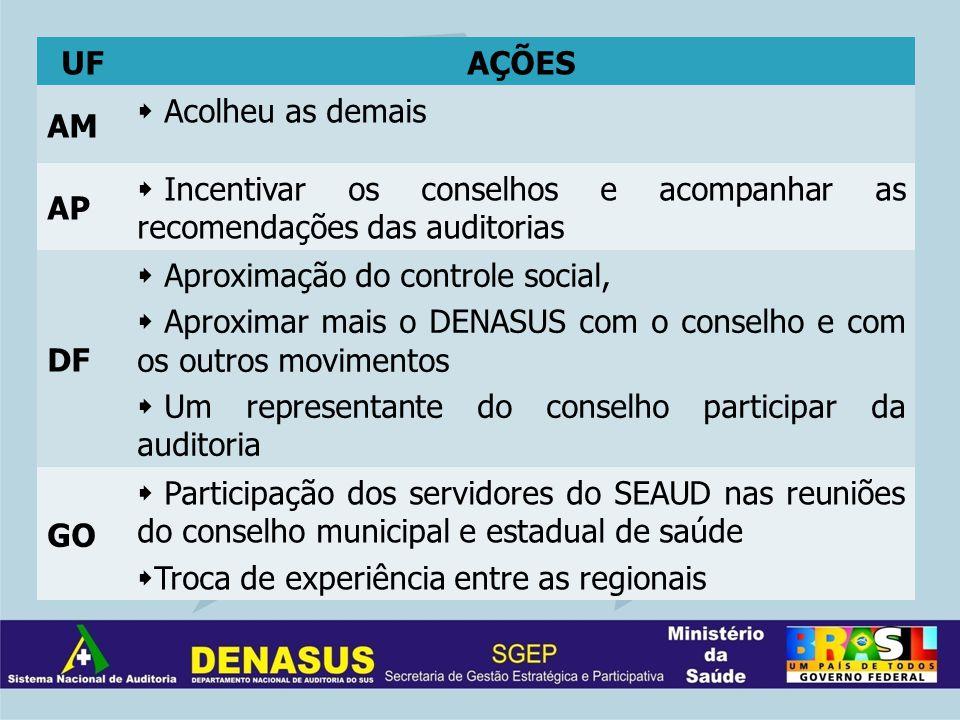 UFAÇÕES AM Acolheu as demais AP Incentivar os conselhos e acompanhar as recomendações das auditorias DF Aproximação do controle social, Aproximar mais