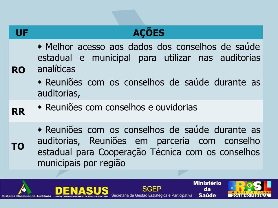 UFAÇÕES RO Melhor acesso aos dados dos conselhos de saúde estadual e municipal para utilizar nas auditorias analíticas Reuniões com os conselhos de sa