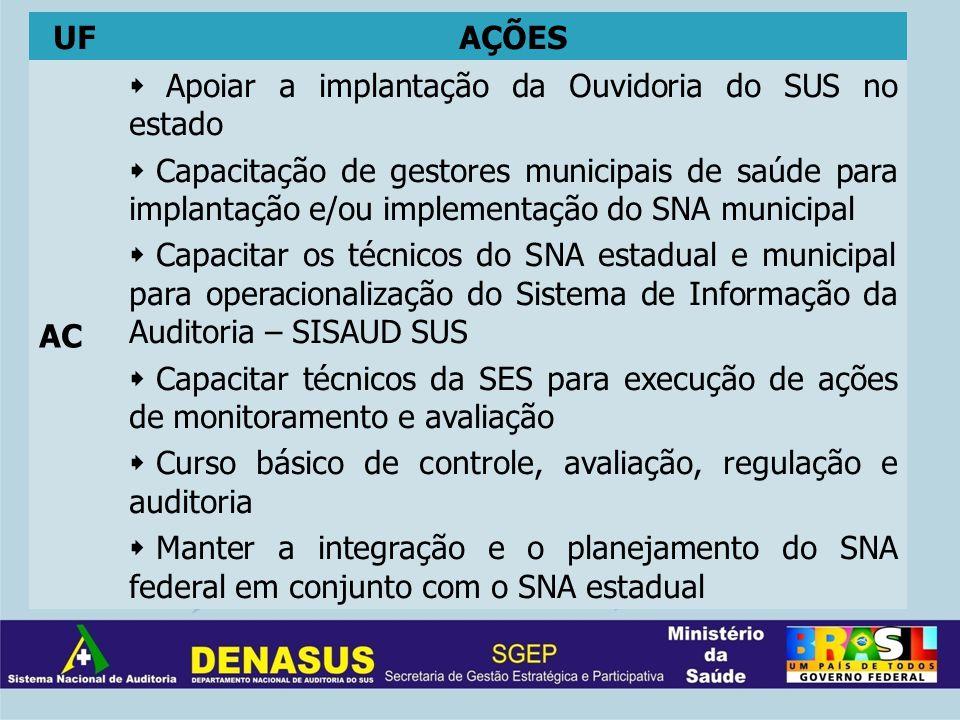 UFAÇÕES AC Apoiar a implantação da Ouvidoria do SUS no estado Capacitação de gestores municipais de saúde para implantação e/ou implementação do SNA m