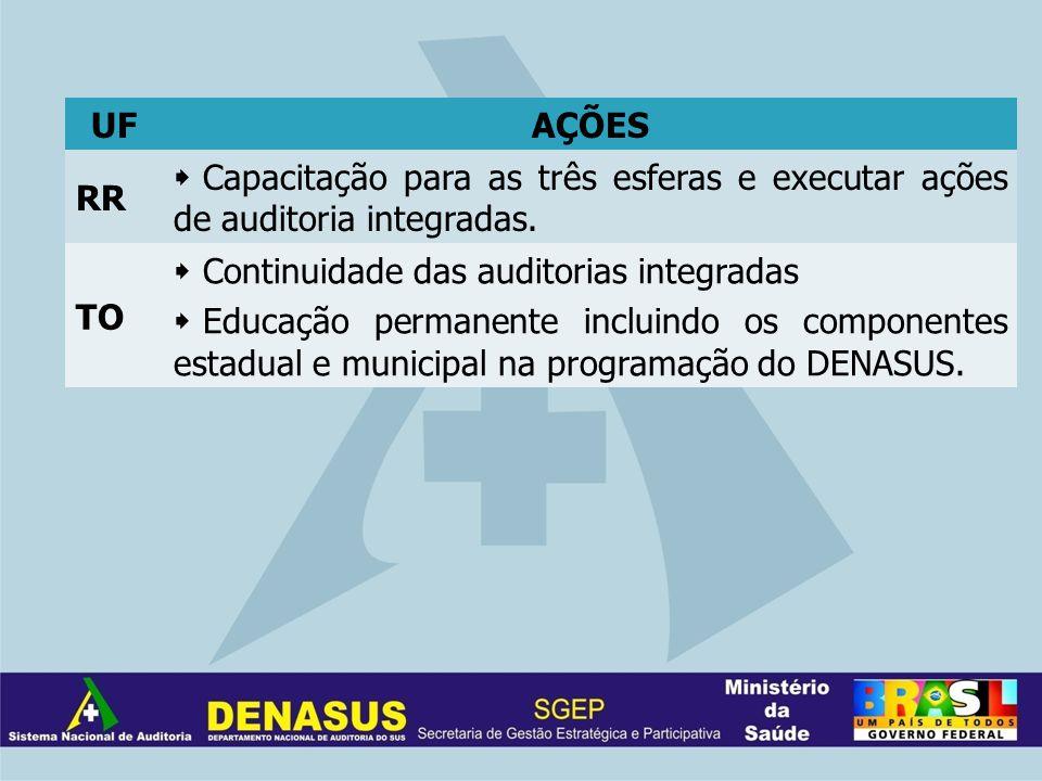 UFAÇÕES RR Capacitação para as três esferas e executar ações de auditoria integradas. TO Continuidade das auditorias integradas Educação permanente in