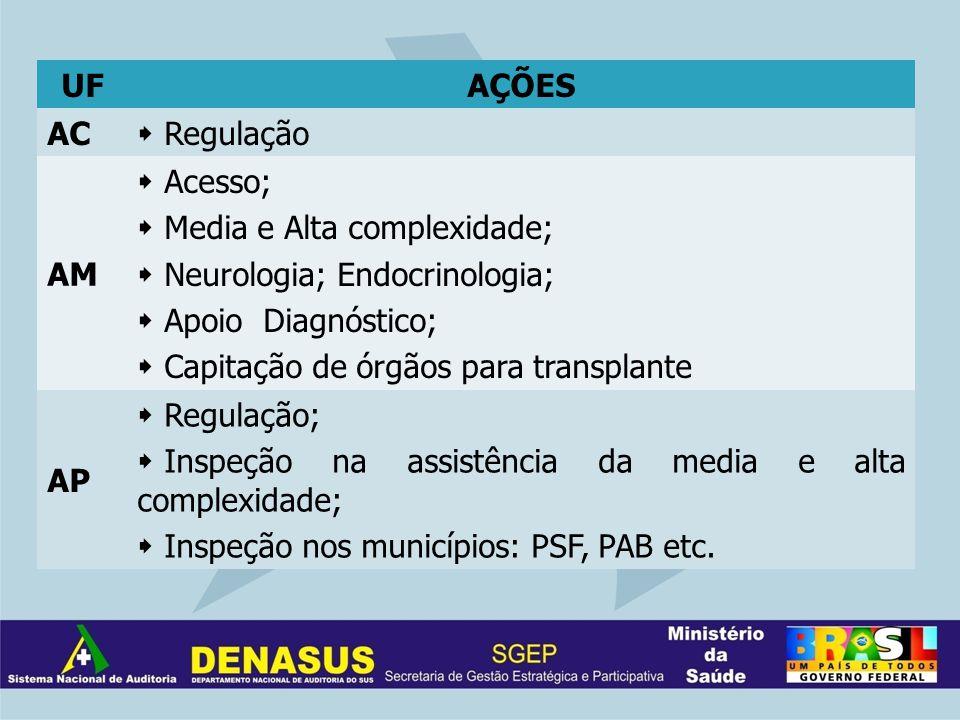 UFAÇÕES AC Regulação AM Acesso; Media e Alta complexidade; Neurologia; Endocrinologia; Apoio Diagnóstico; Capitação de órgãos para transplante AP Regulação; Inspeção na assistência da media e alta complexidade; Inspeção nos municípios: PSF, PAB etc.