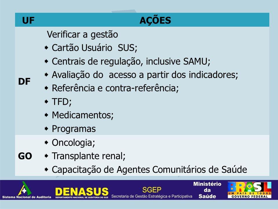 UFAÇÕES DF Verificar a gestão Cartão Usuário SUS; Centrais de regulação, inclusive SAMU; Avaliação do acesso a partir dos indicadores; Referência e contra-referência; TFD; Medicamentos; Programas GO Oncologia; Transplante renal; Capacitação de Agentes Comunitários de Saúde