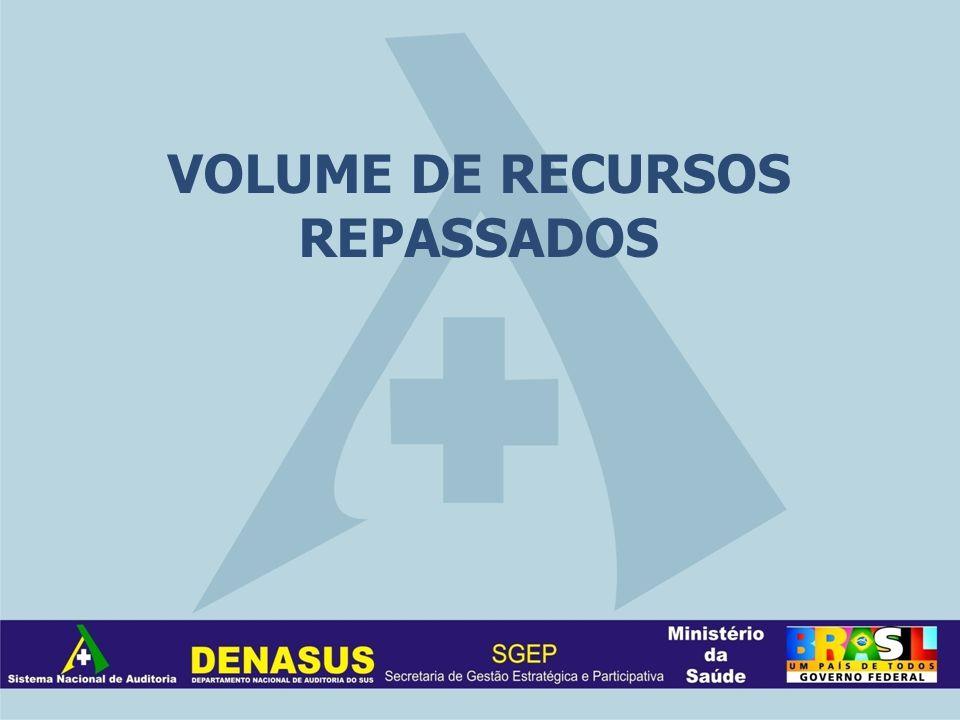 VOLUME DE RECURSOS REPASSADOS