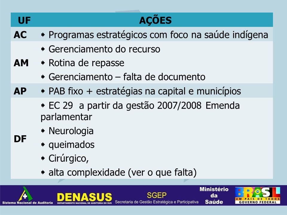 UFAÇÕES AC Programas estratégicos com foco na saúde indígena AM Gerenciamento do recurso Rotina de repasse Gerenciamento – falta de documento AP PAB f