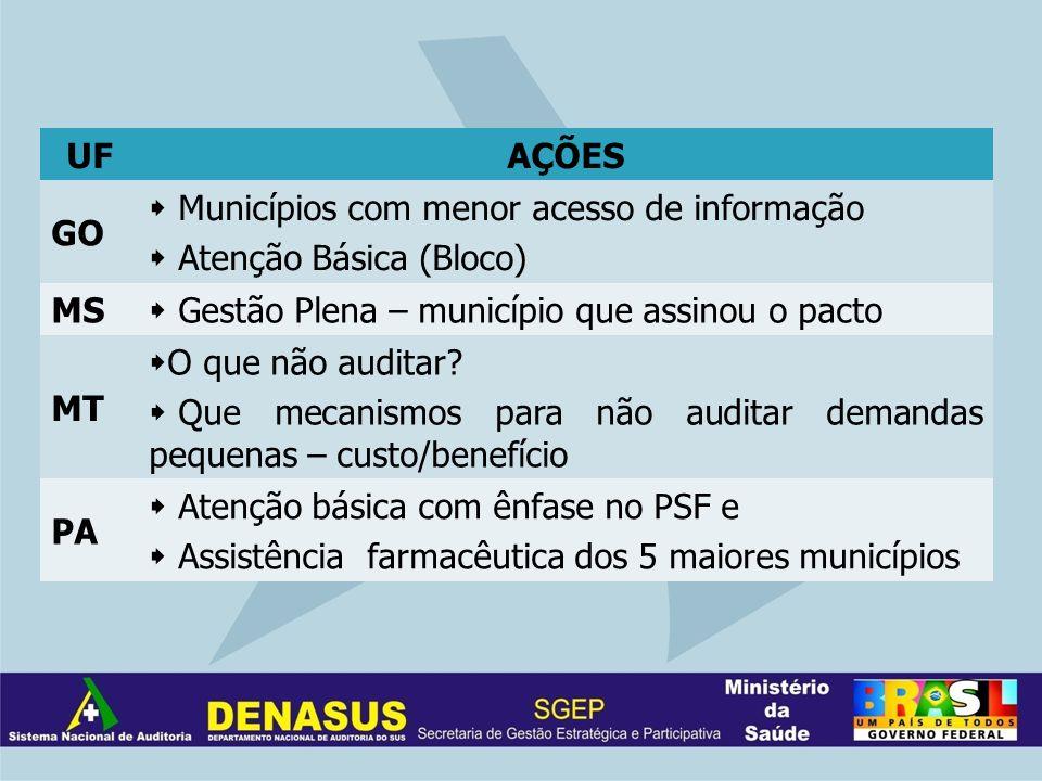 UFAÇÕES GO Municípios com menor acesso de informação Atenção Básica (Bloco) MS Gestão Plena – município que assinou o pacto MT O que não auditar? Que