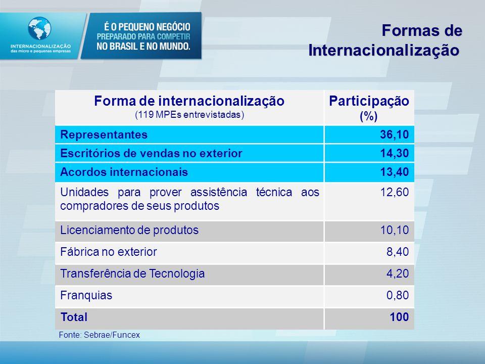 Forma de internacionalização (119 MPEs entrevistadas) Participação (%) Representantes36,10 Escritórios de vendas no exterior14,30 Acordos internacionais13,40 Unidades para prover assistência técnica aos compradores de seus produtos 12,60 Licenciamento de produtos10,10 Fábrica no exterior8,40 Transferência de Tecnologia4,20 Franquias0,80 Total100 Fonte: Sebrae/Funcex Formas de Internacionalização Formas de Internacionalização