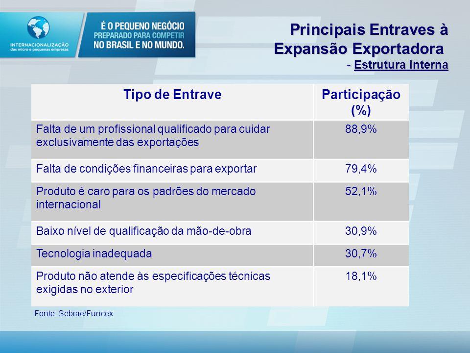 Tipo de EntraveParticipação (%) Falta de um profissional qualificado para cuidar exclusivamente das exportações 88,9% Falta de condições financeiras para exportar79,4% Produto é caro para os padrões do mercado internacional 52,1% Baixo nível de qualificação da mão-de-obra30,9% Tecnologia inadequada30,7% Produto não atende às especificações técnicas exigidas no exterior 18,1% Fonte: Sebrae/Funcex Principais Entraves à Expansão Exportadora Principais Entraves à Expansão Exportadora - Estrutura interna