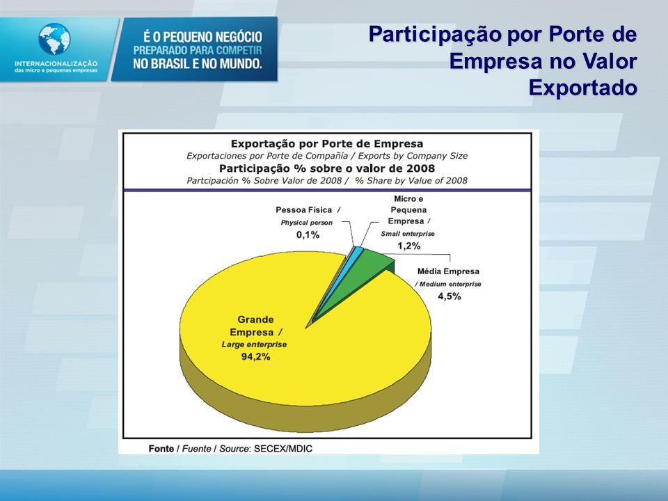 Participação por Porte de Empresa no Valor Exportado